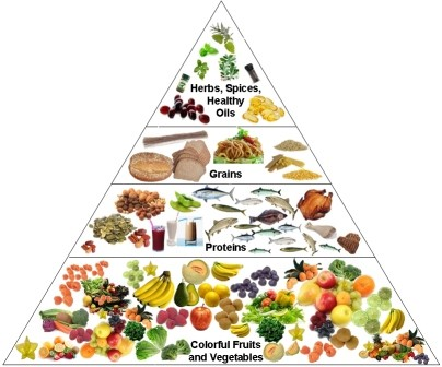 Essential Vitamins for the CKD Patient pyramid