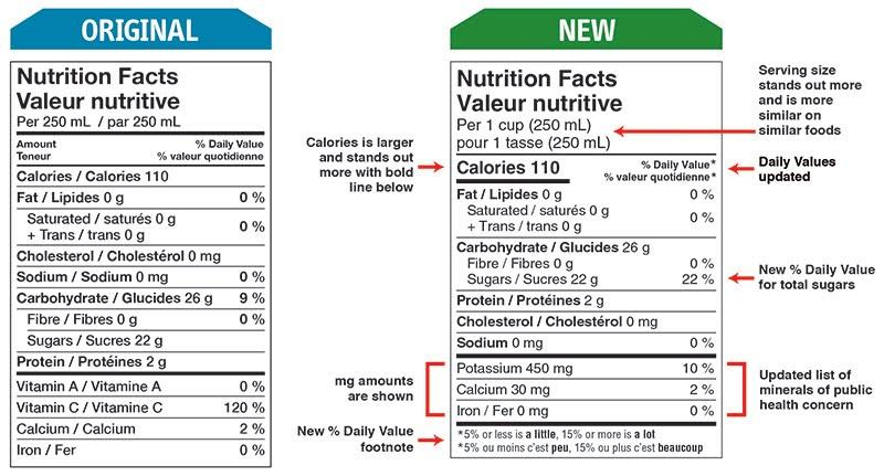 Canadian Nutrition Label